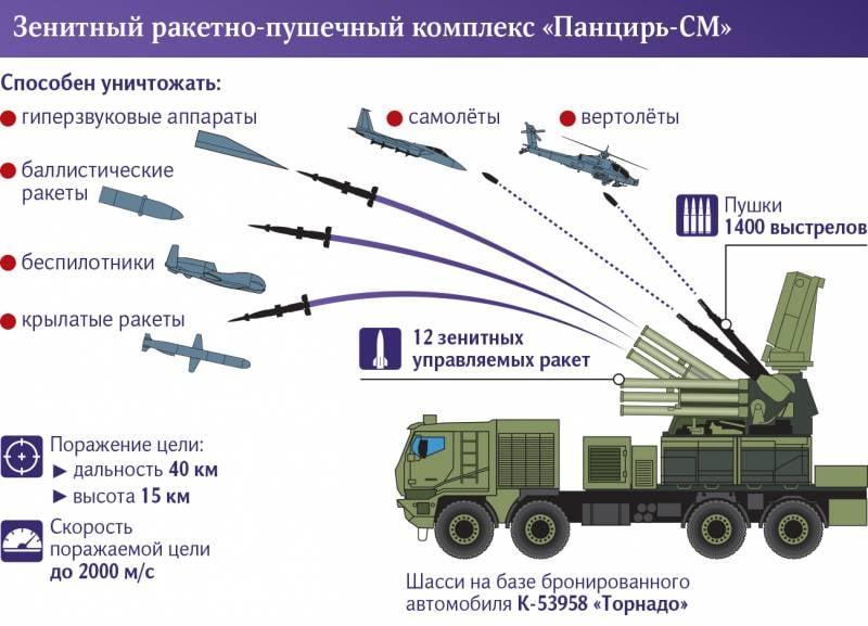 Минобороны анонсировало серийные поставки нового ЗРПК «Панцирь-СМ»