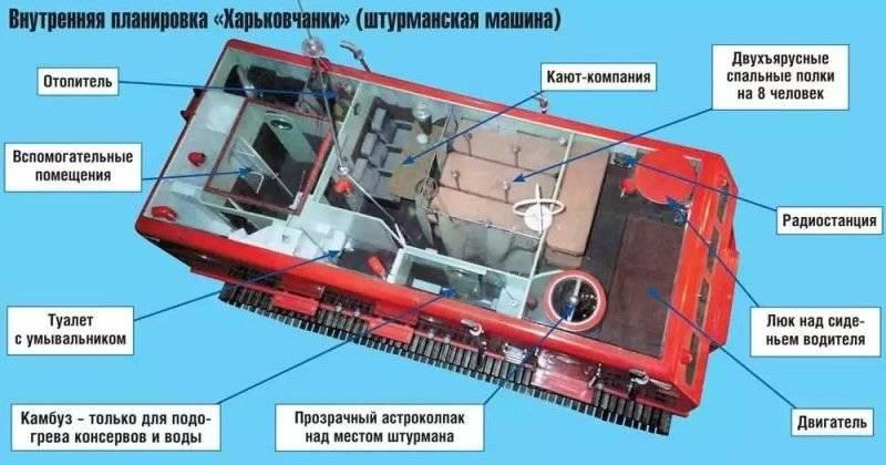 """Antarktika Gemileri: """"Tanrı bizimle, parti organizatörü ve"""" Kharkovchanka """""""