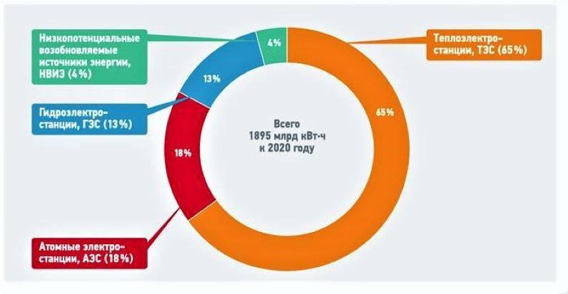 Особенности национального энергоперехода