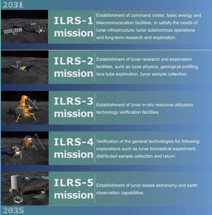 Лунная программа Китая и ее цели