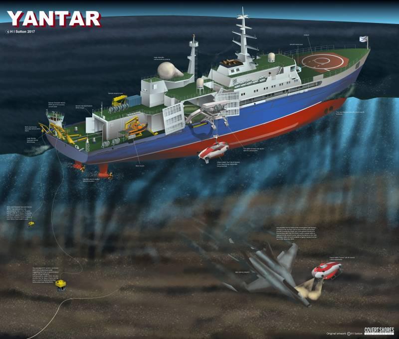 Повод для беспокойства иностранных государств: деятельность исследовательского судна «Янтарь»