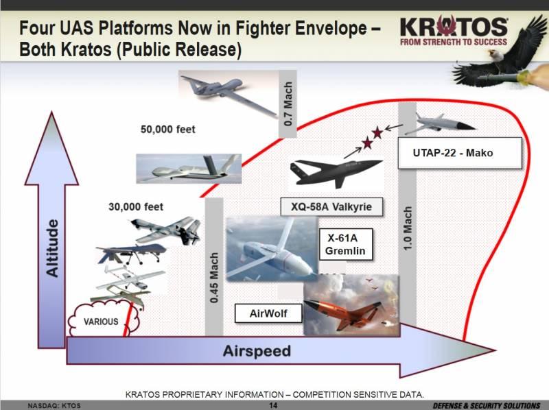 Еще один «верный ведомый». БПЛА Kratos Air Wolf начал летные испытания