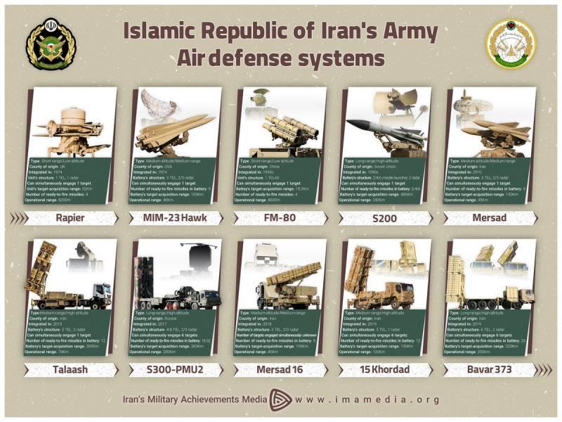 Что реализуют войска ПВО Ирана в преддверии конфликта. От ряда радикальных контрмер к масштабной эскалации